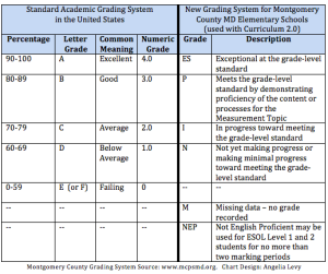 New grading system source: www.mcpsmd.org. Chart Design: Angelia Levy