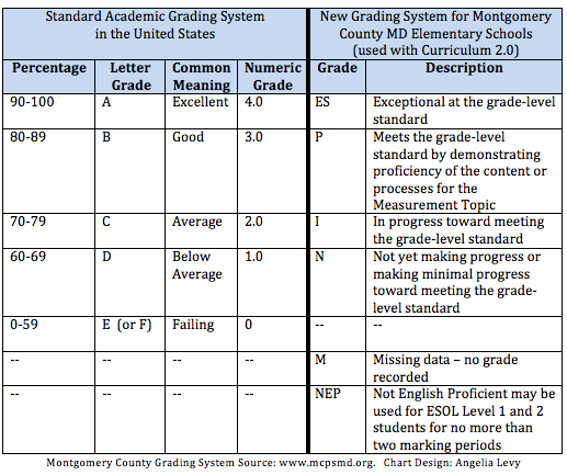 If Letter Grades Were Good Enough For Jesus: Montgomery County's (MD) New Grading System