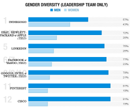 2014 Employee Gender Diversity By Leadership Team Chart for 14 Tech Companies (Image: Fortune Magazine)