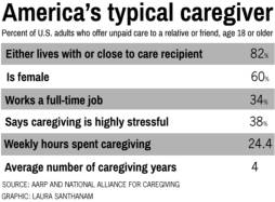 Chart/Source: AARP and National Alliance For Caregiving (2015)