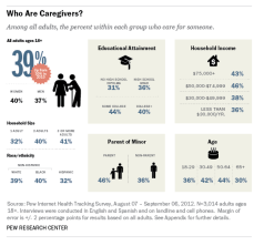 Chart/Source: Pew Internet Health Tracking Survey - Who Are Caregivers? (2012)