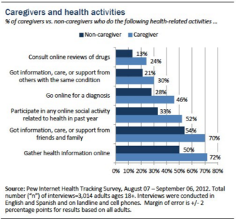Chart/Source: Pew Internet Health Tracking Survey - Caregivers and Health Activities (2012)