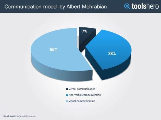 Chart.VerbalVsNonVerbal.ToolsHero